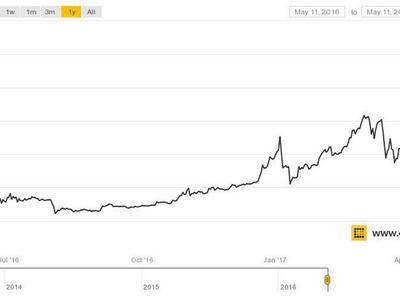 Bitcoinin arvostelu kiihtyy –