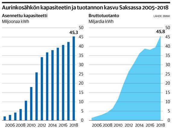 133 000 työntekijästä on jäljellä enää 35 000 – Aurinkosähkö kasvaa Saksassa, mutta yrityksillä on vaikeaa