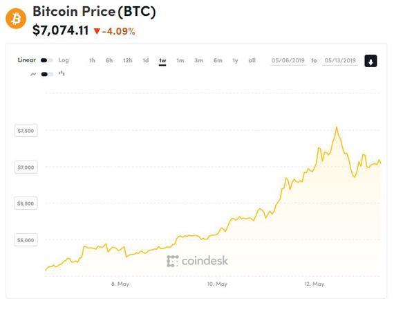 Maija, 26, sijoitti bitcoineihin muutaman tonnin – arvo noussut parhaimmillaan 60 000 euroon