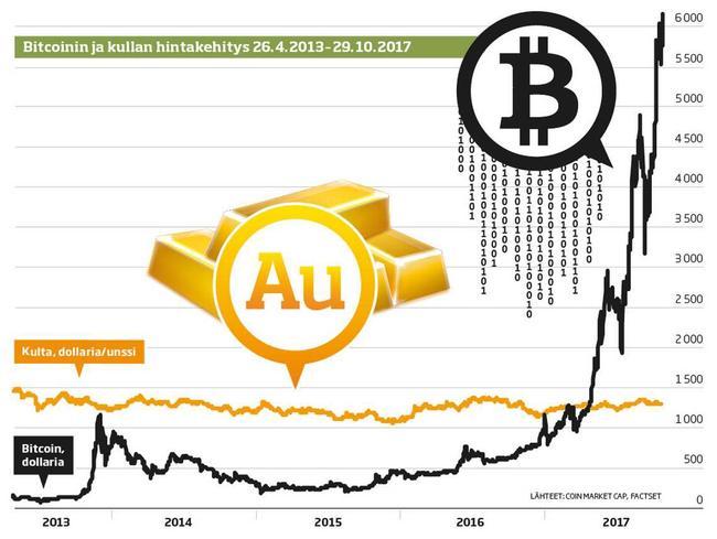 Bitcoinin käyttö Internetissä kasvaa vauhdilla