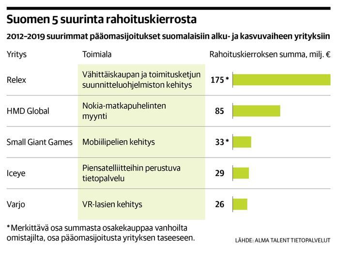 Suomen suurin kasvuyrityspotti tutkijayrittäjille