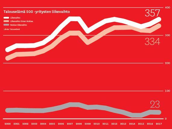 Suomen Suurimmat Yritykset 2021