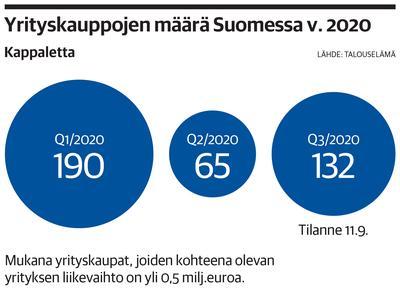 Yrityskaupat heräilevät koronakoomasta  Jäissä olleet projektit ovat...
