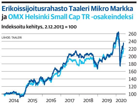 Taaleri Mikro Markka