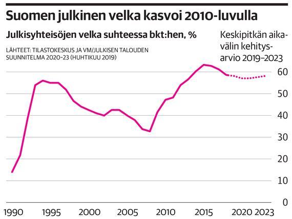 Sijoitusstrategi: Hyvät Uutiset On Jo Leivottu Osakkeiden Hintoihin