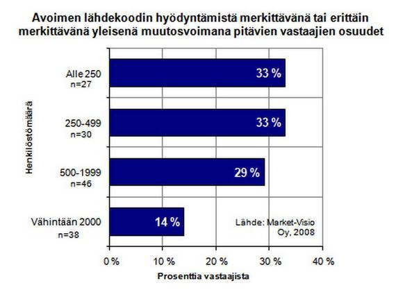Data Analyytikko Palkka