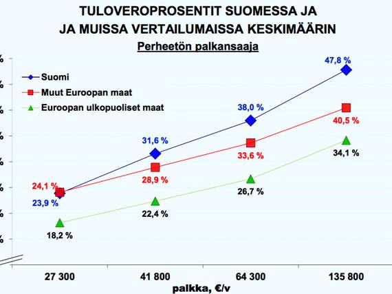 Suomen Verotus